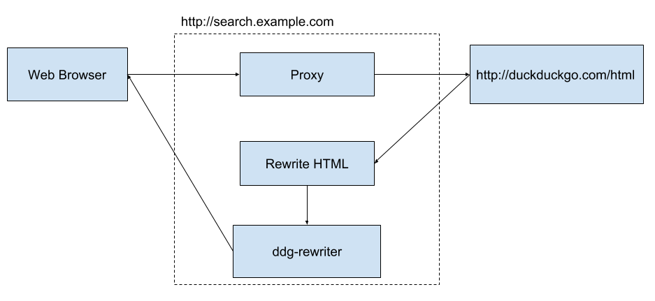 A diagram of boxes showing the flow between a web-browser on the left via an apache proxy, to the DDG search engine, back through rewrite HTML, then ddg-rewriter, before returning to the web-brower